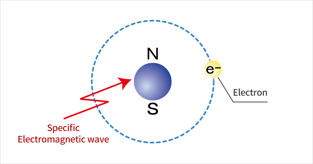 Specific Electromagnetic waves