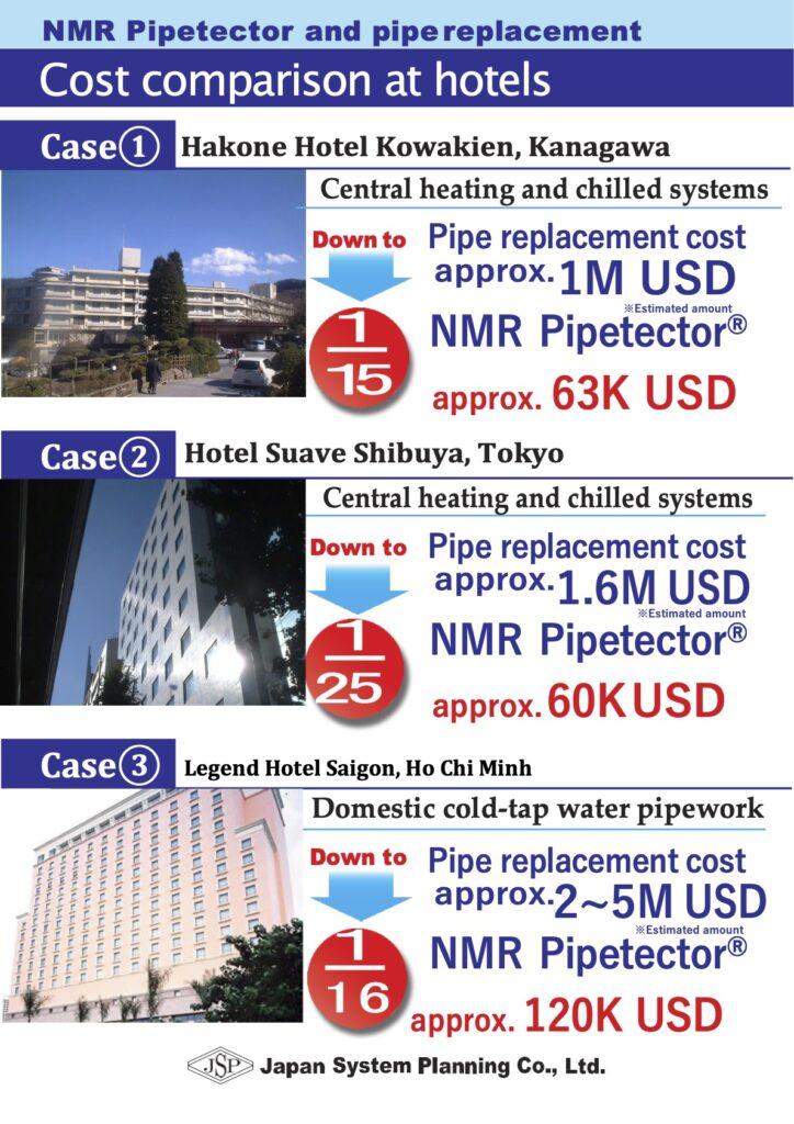 Cost Comparison_Hotels